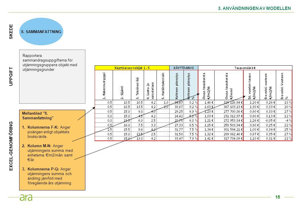 15 3. ANVÄNDNINGEN AV MODELLEN 8. SAMMANFATTNING Rapportera sammandragsuppgifterna för utjämningsgruppens objekt med utjämningsgrunder SKEDE UPPGIFT M