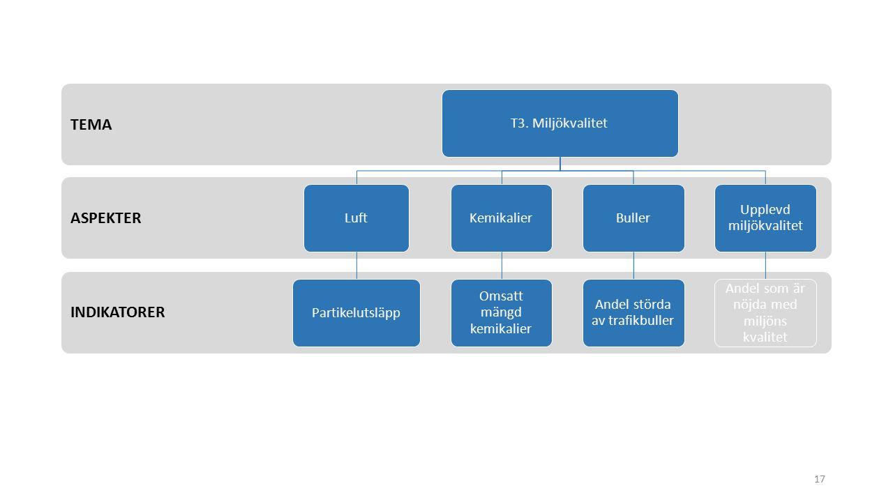 INDIKATORER ASPEKTER TEMA T3.