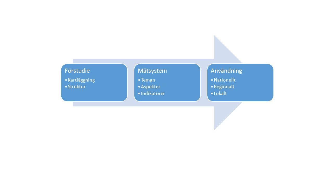 Förstudie Kartläggning Struktur Mätsystem Teman Aspekter Indikatorer Användning Nationellt Regionalt Lokalt
