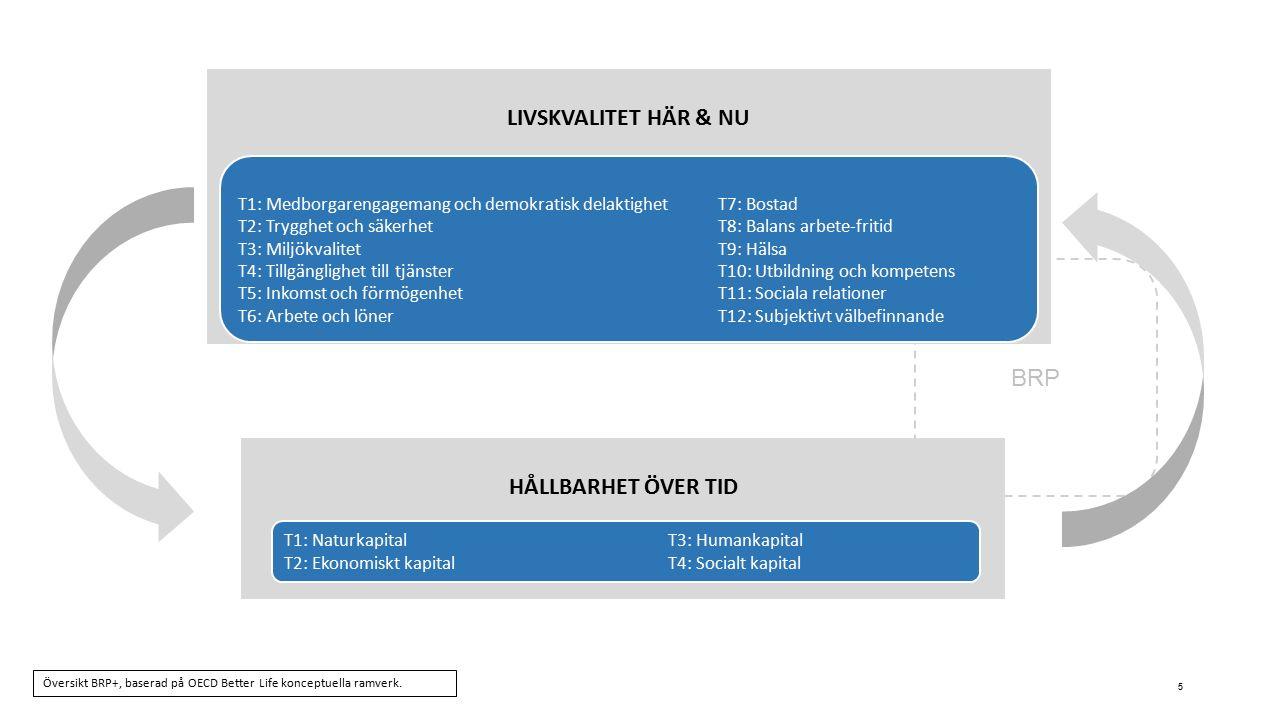 BRP HÅLLBARHET ÖVER TID 5 LIVSKVALITET HÄR & NU T1: Medborgarengagemang och demokratisk delaktighetT7: Bostad T2: Trygghet och säkerhetT8: Balans arbete-fritid T3: MiljökvalitetT9: Hälsa T4: Tillgänglighet till tjänsterT10: Utbildning och kompetens T5: Inkomst och förmögenhetT11: Sociala relationer T6: Arbete och lönerT12: Subjektivt välbefinnande T1: NaturkapitalT3: Humankapital T2: Ekonomiskt kapitalT4: Socialt kapital Översikt BRP+, baserad på OECD Better Life konceptuella ramverk.