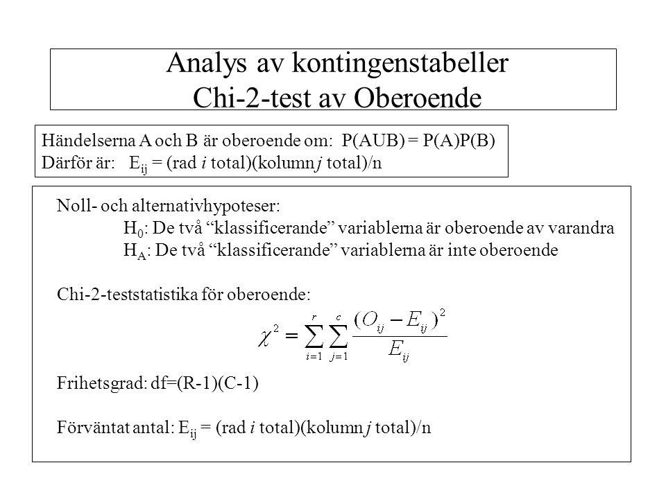 """Noll- och alternativhypoteser: H 0 : De två """"klassificerande"""" variablerna är oberoende av varandra H A : De två """"klassificerande"""" variablerna är inte"""
