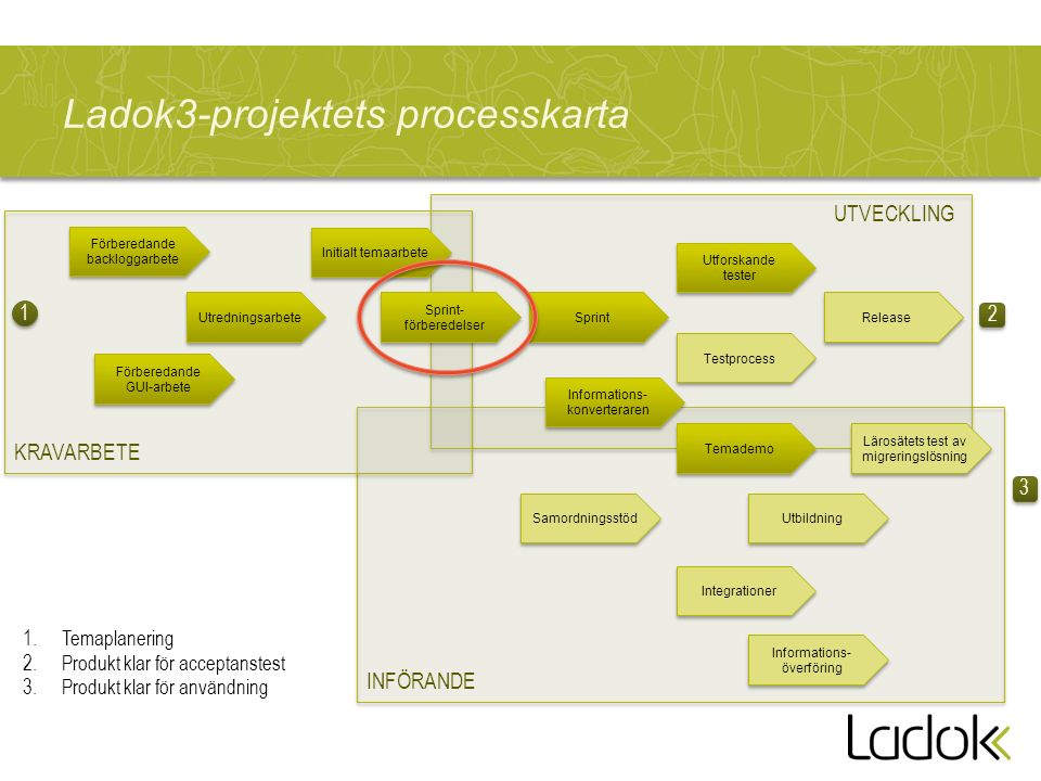 Ladok3-projektets processkarta Förberedande GUI-arbete Förberedande GUI-arbete Utredningsarbete Förberedande backloggarbete Initialt temaarbete Sprint