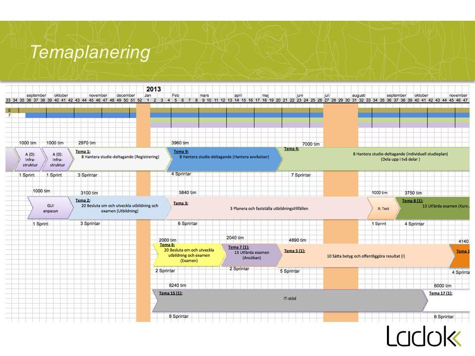 Ladok3-projektets processkarta Förberedande GUI-arbete Förberedande GUI-arbete Utredningsarbete Förberedande backloggarbete Initialt temaarbete Sprint- förberedelser Sprint Utforskande tester Temademo UTVECKLING KRAVARBETE INFÖRANDE 1 2 3 1.Temaplanering 2.Produkt klar för acceptanstest 3.Produkt klar för användning Informations- konverteraren Release Testprocess Utbildning Integrationer Informations- överföring Samordningsstöd Lärosätets test av migreringslösning
