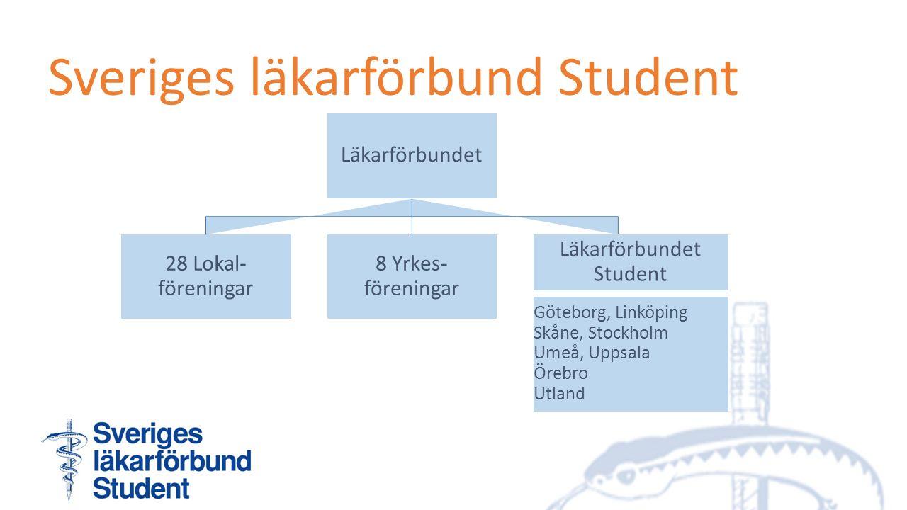 28 Lokal- föreningar Läkarförbundet 8 Yrkes- föreningar Läkarförbundet Student Göteborg, Linköping Skåne, Stockholm Umeå, Uppsala Örebro Utland Sverig