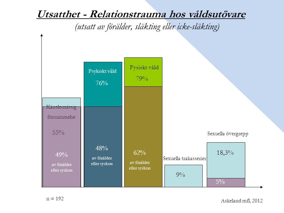 Känslomässig försummelse Fysiskt våld 55% 79% Utsatthet - Relationstrauma hos våldsutövare (utsatt av förälder, släkting eller icke-släkting) 76% Askeland mfl, 2012 n = 192 Psykiskt våld 9% Sexuella trakasserier Sexuella övergrepp 18,3% 49% av förälder eller syskon 48% av förälder eller syskon 62% av förälder eller syskon 5%