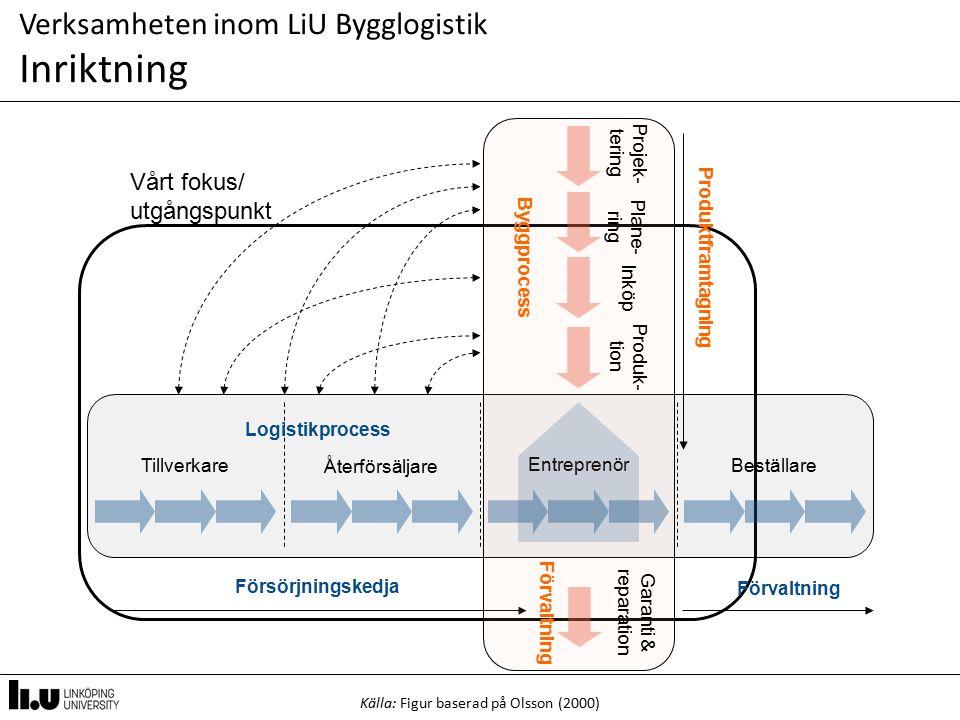 Vårt fokus/ utgångspunkt Verksamheten inom LiU Bygglogistik Inriktning Källa: Figur baserad på Olsson (2000) Tillverkare Återförsäljare Beställare För