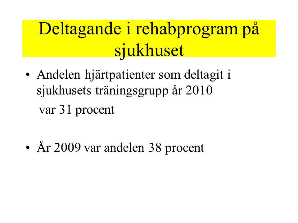 Deltagande i rehabprogram på sjukhuset Andelen hjärtpatienter som deltagit i sjukhusets träningsgrupp år 2010 var 31 procent År 2009 var andelen 38 procent