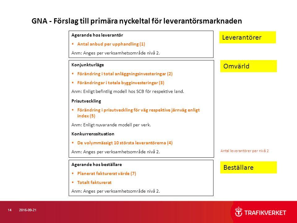 142016-09-21 GNA - Förslag till primära nyckeltal för leverantörsmarknaden Konjunkturläge Förändring i total anläggningsinvesteringar (2) Förändringar i totala bygginvesteringar (3) Anm: Enligt befintlig modell hos SCB för respektive land.