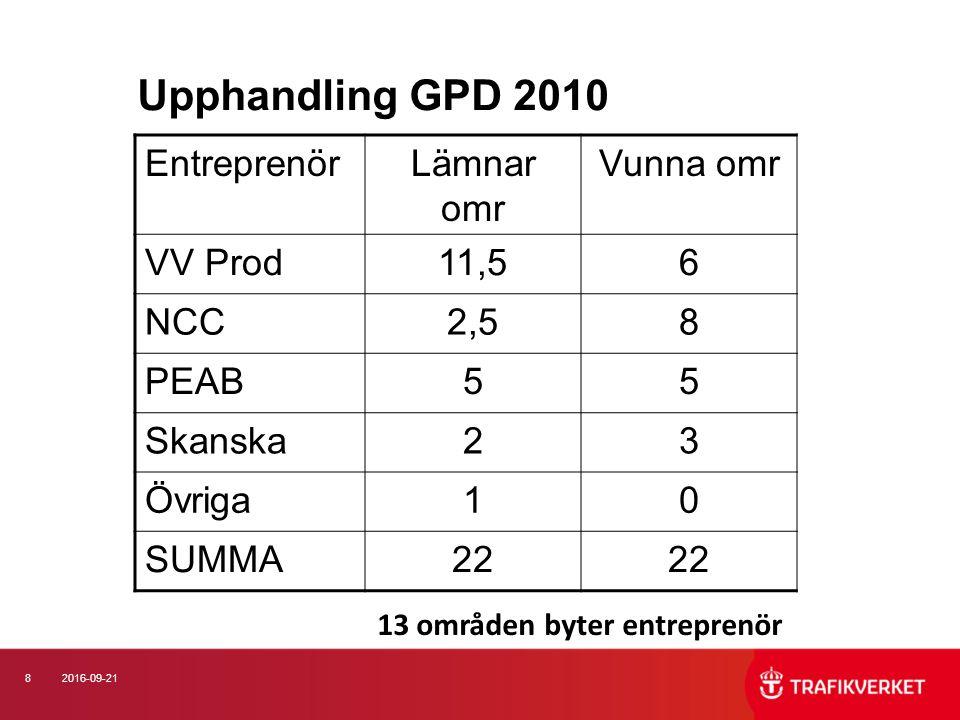 8 Upphandling GPD 2010 EntreprenörLämnar omr Vunna omr VV Prod11,56 NCC2,58 PEAB55 Skanska23 Övriga10 SUMMA22 13 områden byter entreprenör
