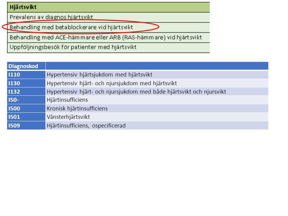 Diagnoskod I110Hypertensiv hjärtsjukdom med hjärtsvikt I130Hypertensiv hjärt- och njursjukdom med hjärtsvikt I132Hypertensiv hjärt- och njursjukdom med både hjärtsvikt och njursvikt I50-Hjärtinsufficiens I500Kronisk hjärtinsufficiens I501Vänsterhjärtsvikt I509Hjärtinsufficiens, ospecificerad