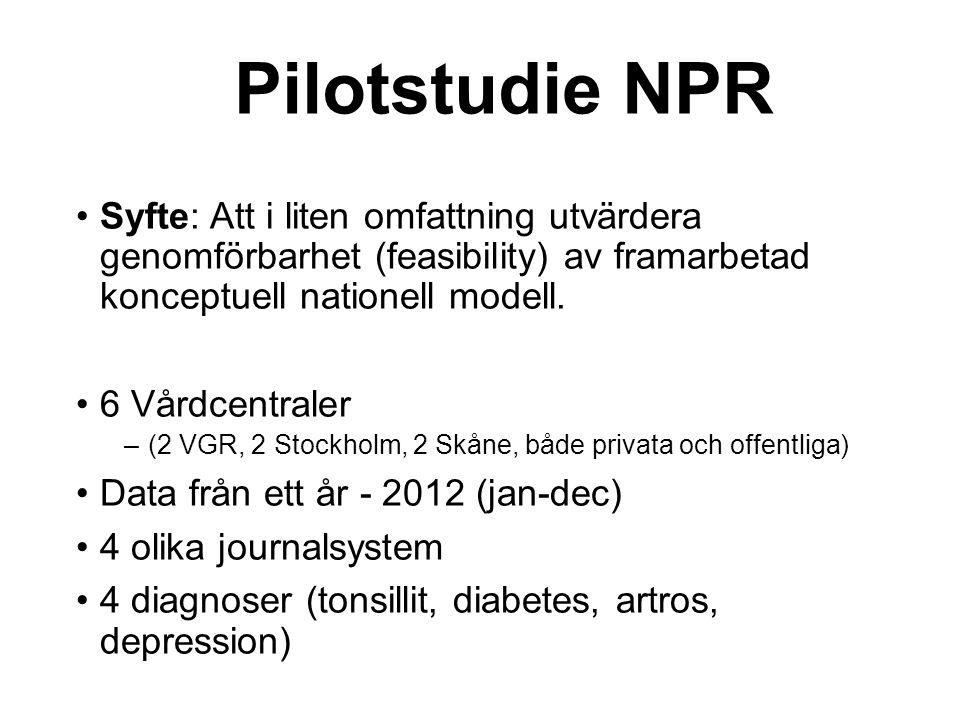 Pilotstudie NPR Syfte: Att i liten omfattning utvärdera genomförbarhet (feasibility) av framarbetad konceptuell nationell modell.
