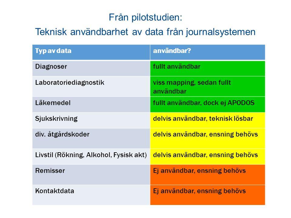 Från pilotstudien: Teknisk användbarhet av data från journalsystemen Typ av dataanvändbar.