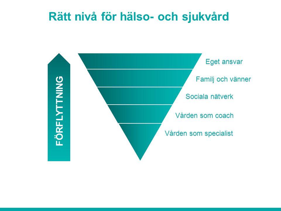 Rätt nivå för hälso- och sjukvård FÖRFLYTTNING Eget ansvar Familj och vänner Sociala nätverk Vården som coach Vården som specialist