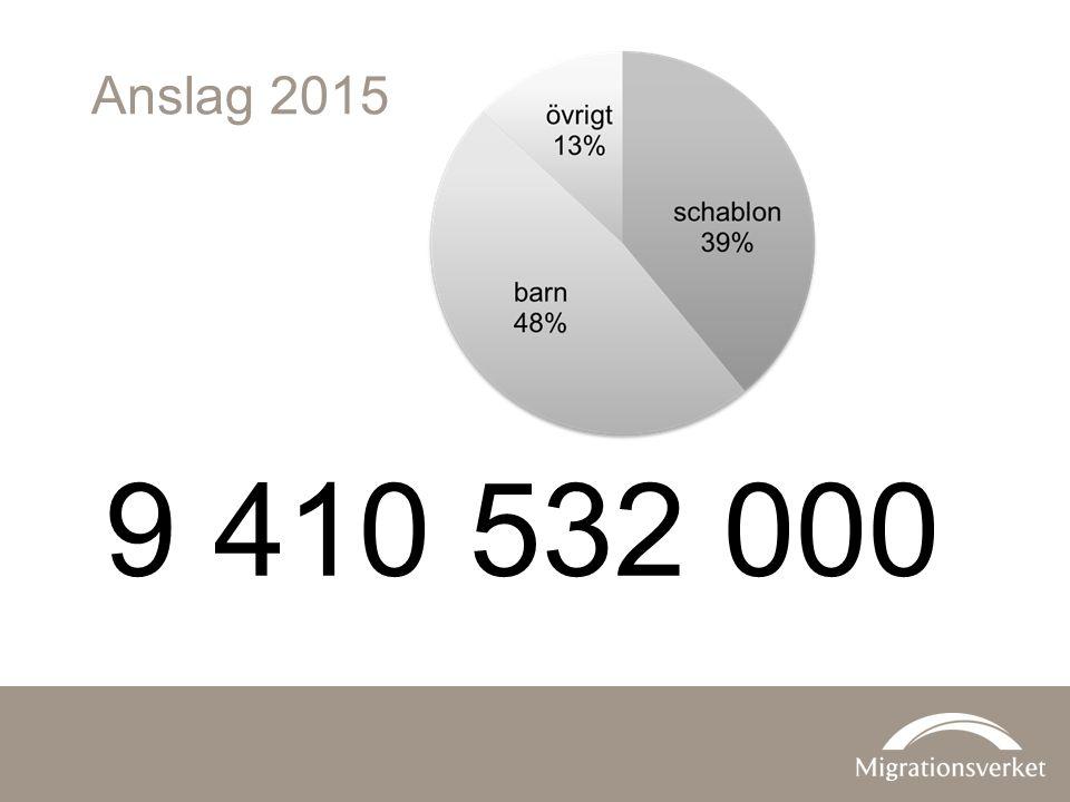 Anslag 2015 9 410 532 000