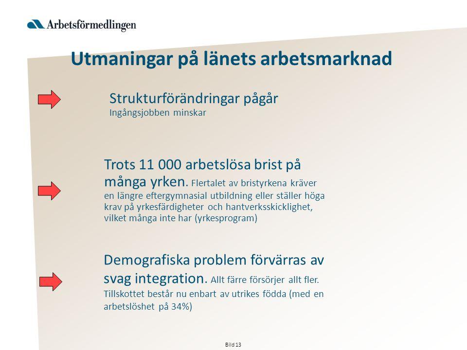 Bild 13 Strukturförändringar pågår Ingångsjobben minskar Utmaningar på länets arbetsmarknad Demografiska problem förvärras av svag integration.