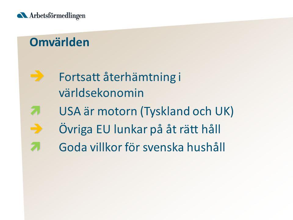 Omvärlden   Fortsatt återhämtning i världsekonomin   USA är motorn (Tyskland och UK)   Övriga EU lunkar på åt rätt håll   Goda villkor för svenska hushåll