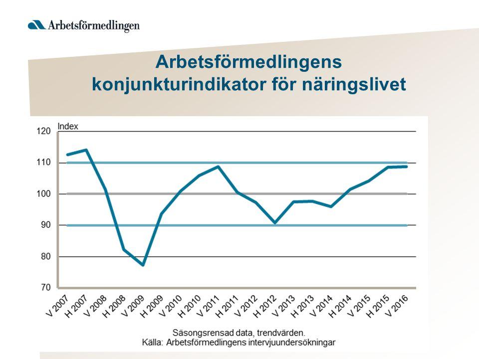 Arbetsförmedlingens konjunkturindikator för näringslivet