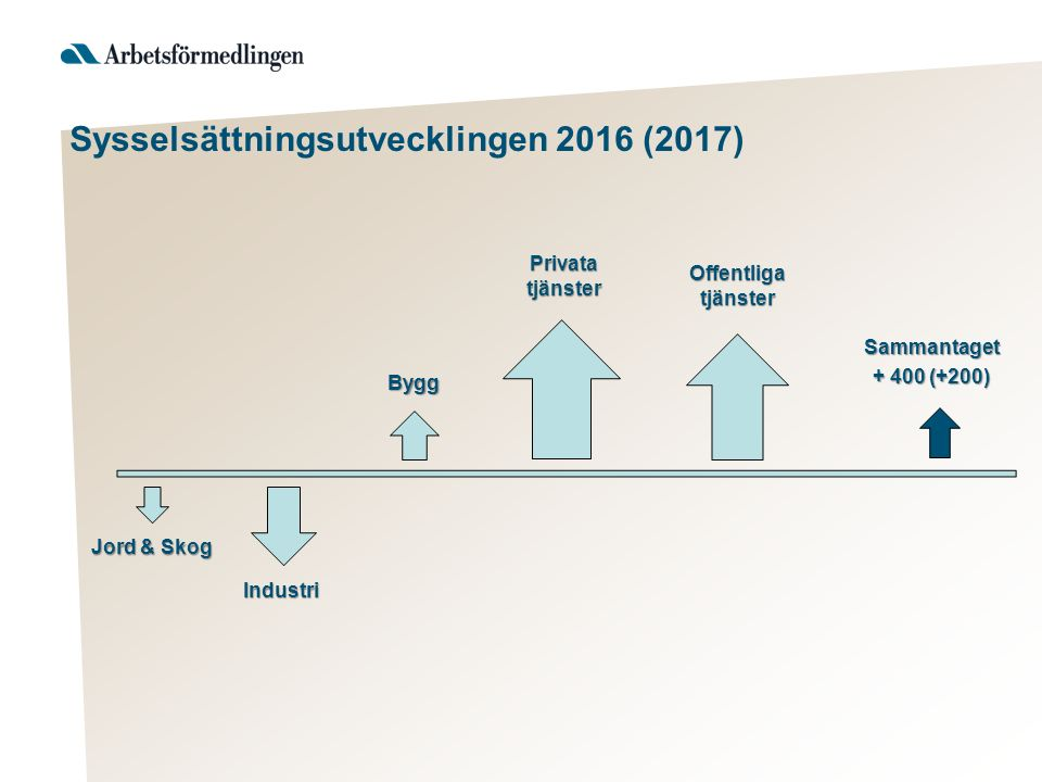 Bristyrken EftergymnasialaGymnasieyrken BISTÅNDSBEDÖMARE BEHANDLINGSASSISTENTER BYGGNADSINGENJÖRER CIVILINGENJÖRER DRIFTTEKNIKER, IT FÖRSKOLLÄRARE GRUNDSKOLLÄRARE GYMNASIELÄRARE LÄKARE MEDICINSKA SEKRETERARE MJUKVARU/SYSTEMUTVECKLARE PSYKOLOGER SJUKSKÖTERSKOR SOCIALSEKRETERARE SPECIALPEDAGOGER TANDLÄKARE TESTARE/TESTLEDARE IT VVS-INGENJÖRER BILMEKANIKER GOLVLÄGGARE KOCKAR LASTBILSMEKANIKER MÅLARE PLATTSÄTTARE TRÄARBETARE/SNICKARE UNDERSKÖTERSKOR VERKSTADSMEKANIKER VVS-MONTÖRER