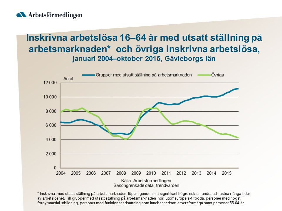* Inskrivna med utsatt ställning på arbetsmarknaden löper i genomsnitt signifikant högre risk än andra att fastna i långa tider av arbetslöshet.