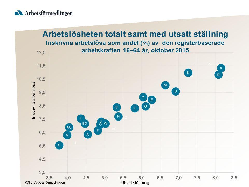 Arbetslösheten totalt samt med utsatt ställning Inskrivna arbetslösa som andel (%) av den registerbaserade arbetskraften 16–64 år, oktober 2015 Utsatt ställning Inskrivna arbetslösa Källa: Arbetsförmedlingen