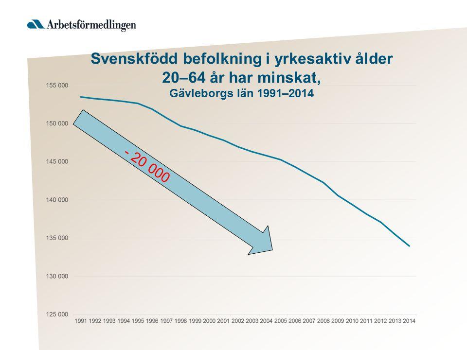 Svenskfödd befolkning i yrkesaktiv ålder 20–64 år har minskat, Gävleborgs län 1991–2014 - 20 000