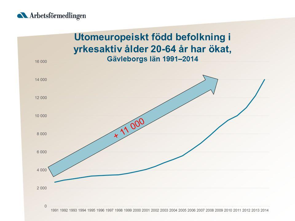 Utomeuropeiskt född befolkning i yrkesaktiv ålder 20-64 år har ökat, Gävleborgs län 1991–2014 + 11 000