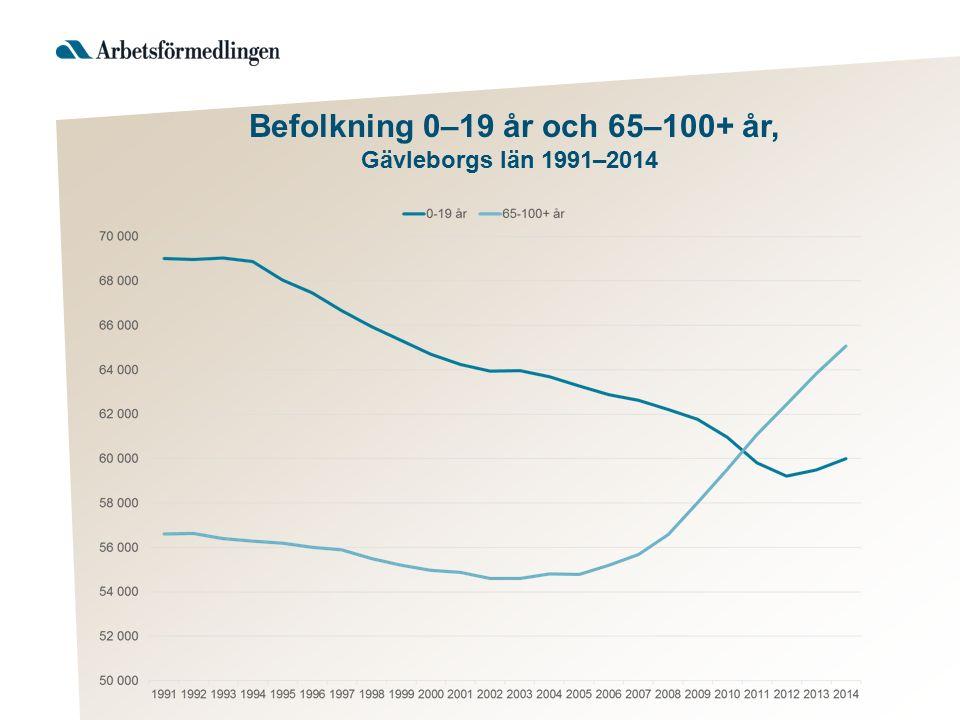 Befolkning 0–19 år och 65–100+ år, Gävleborgs län 1991–2014