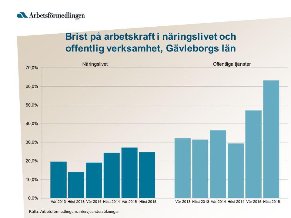 Brist på arbetskraft i näringslivet och offentlig verksamhet, Gävleborgs län Källa: Arbetsförmedlingens intervjuundersökningar