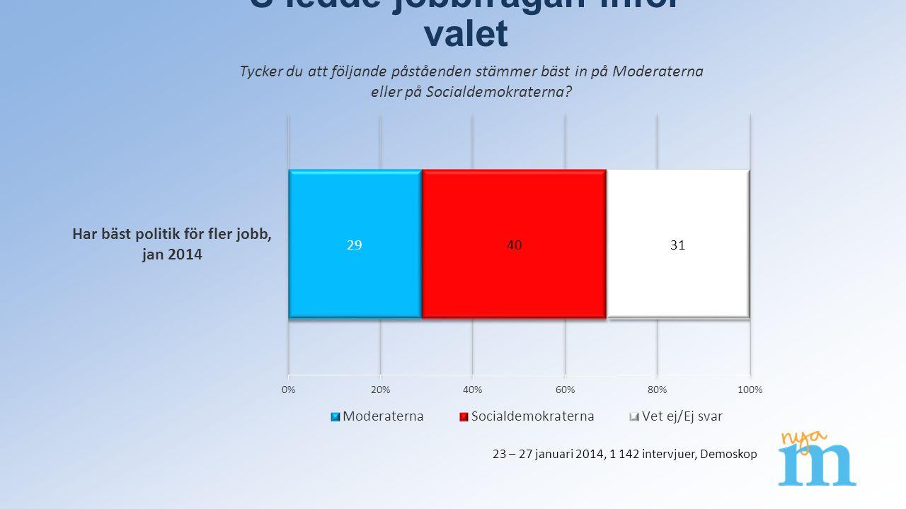 S ledde jobbfrågan inför valet Tycker du att följande påståenden stämmer bäst in på Moderaterna eller på Socialdemokraterna.