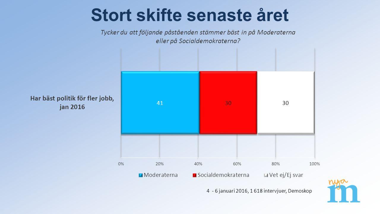 Skifte i jobbfrågan Tycker du att följande påståenden stämmer bäst in på Moderaterna eller på Socialdemokraterna.