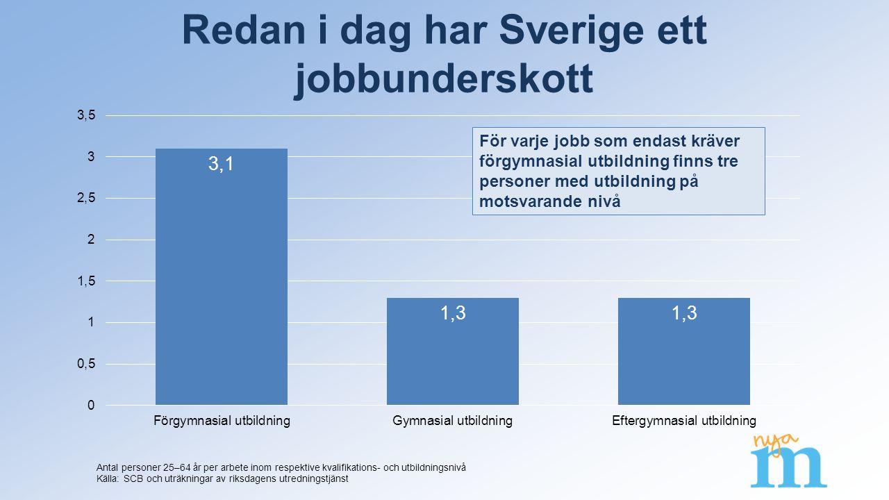 Redan i dag har Sverige ett jobbunderskott Antal personer 25–64 år per arbete inom respektive kvalifikations- och utbildningsnivå Källa: SCB och uträkningar av riksdagens utredningstjänst För varje jobb som endast kräver förgymnasial utbildning finns tre personer med utbildning på motsvarande nivå
