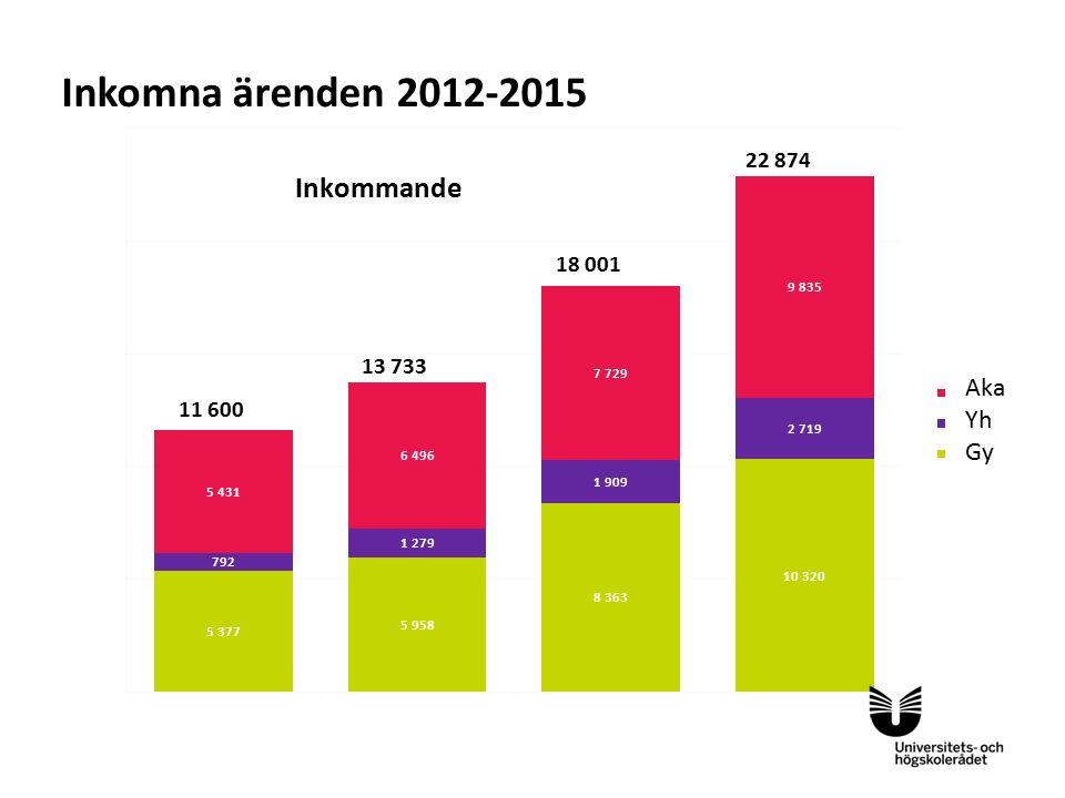 Inkomna ärenden 2012-2015 Aka Yh Gy