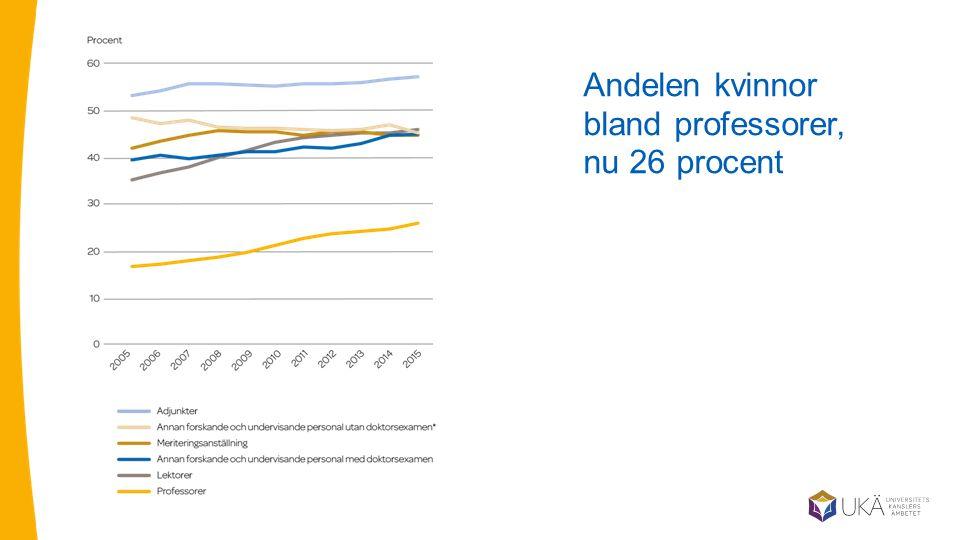Andelen kvinnor bland professorer, nu 26 procent