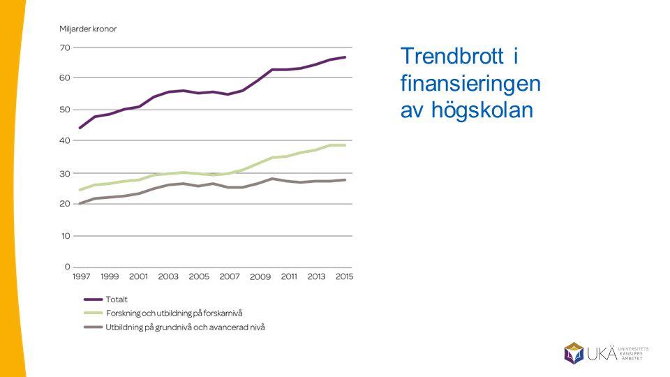 Trendbrott i finansieringen av högskolan
