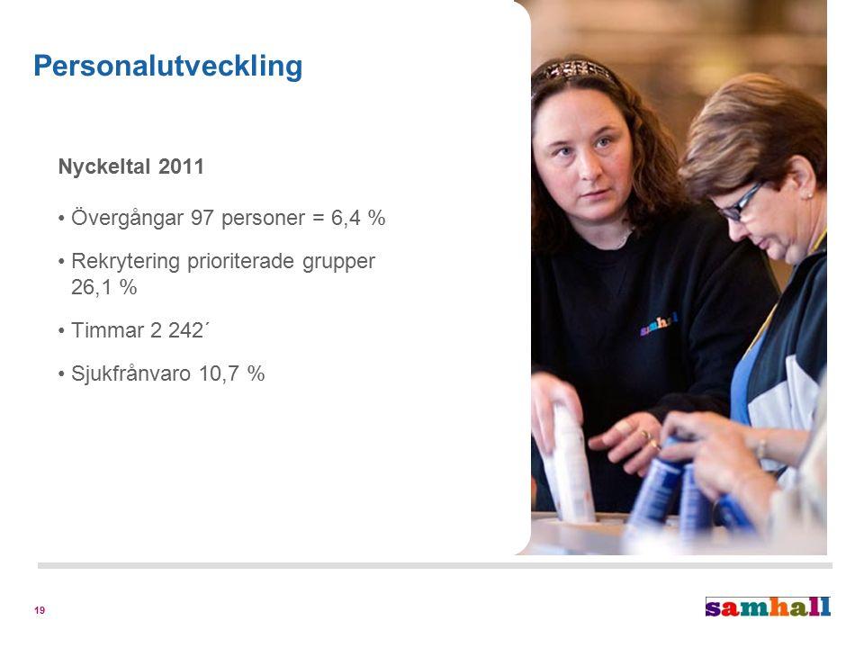19 Nyckeltal 2011 Övergångar 97 personer = 6,4 % Rekrytering prioriterade grupper 26,1 % Timmar 2 242´ Sjukfrånvaro 10,7 % Personalutveckling