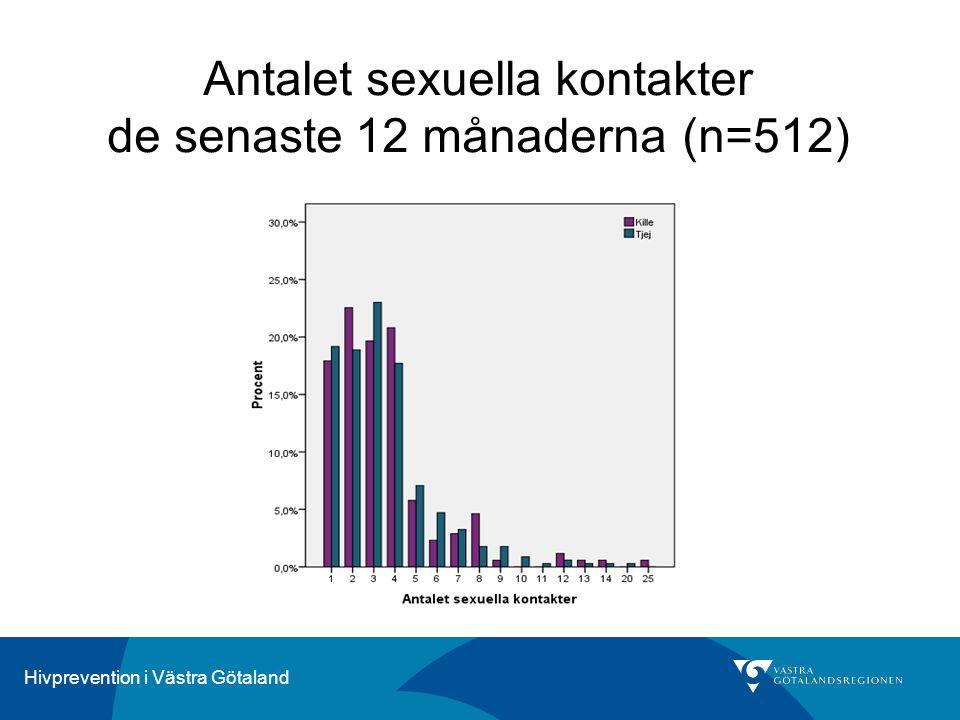 Hivprevention i Västra Götaland Antalet sexuella kontakter de senaste 12 månaderna (n=512)