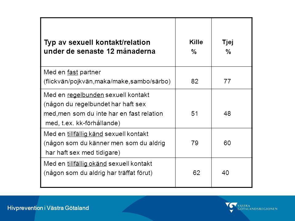 Hivprevention i Västra Götaland Typ av sexuell kontakt/relation under de senaste 12 månaderna Kille % Tjej % Med en fast partner (flickvän/pojkvän,mak
