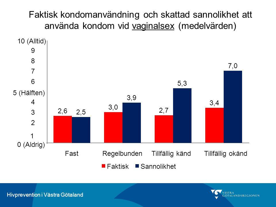 Hivprevention i Västra Götaland Faktisk kondomanvändning och skattad sannolikhet att använda kondom vid vaginalsex (medelvärden) 2,6 3,0 2,7 3,4 2,5 3