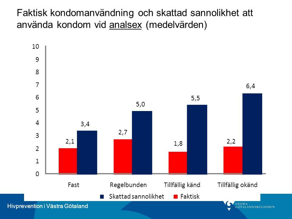 Hivprevention i Västra Götaland Faktisk kondomanvändning och skattad sannolikhet att använda kondom vid analsex (medelvärden) 3,4 5,0 5,5 6,4 2,1 2,7