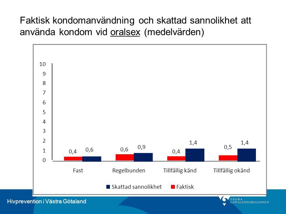 Hivprevention i Västra Götaland Faktisk kondomanvändning och skattad sannolikhet att använda kondom vid oralsex (medelvärden) 0,6 0,9 1,4 0,4 0,6 0,4