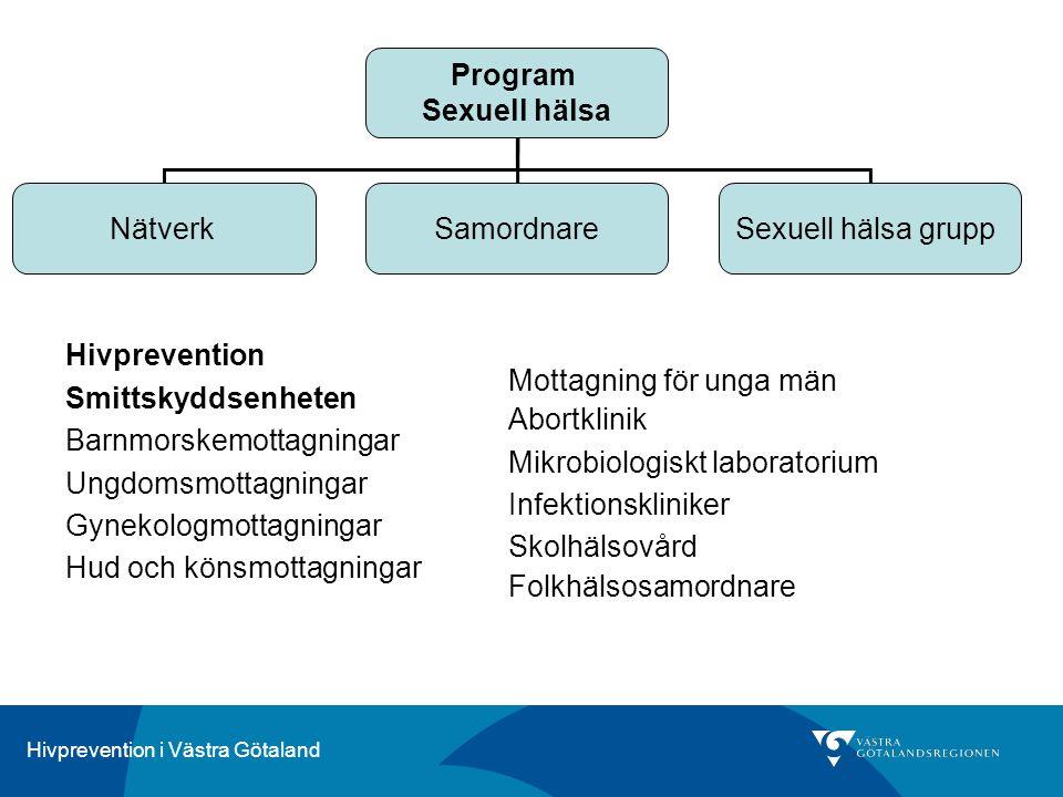Hivprevention i Västra Götaland Hivprevention Smittskyddsenheten Barnmorskemottagningar Ungdomsmottagningar Gynekologmottagningar Hud och könsmottagni