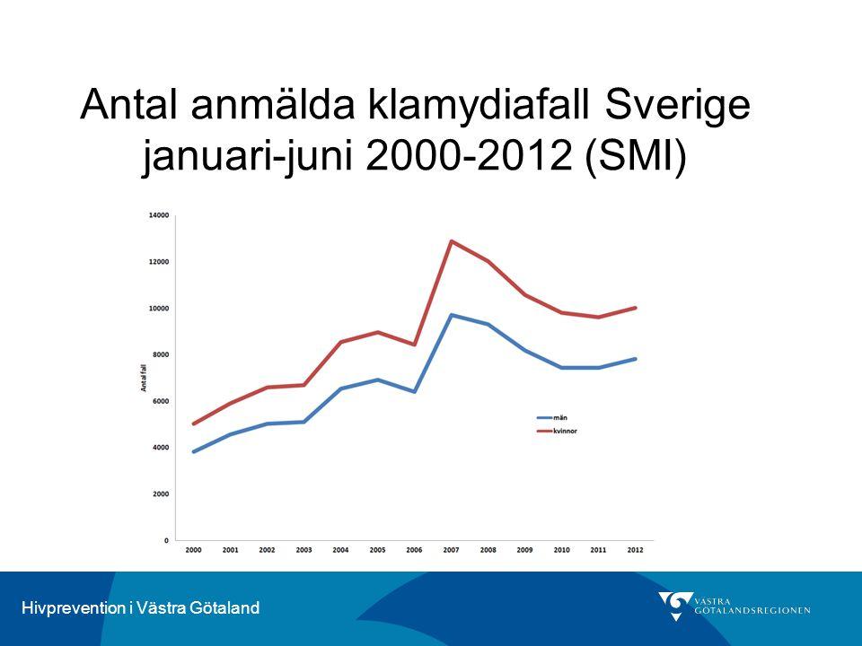 Hivprevention i Västra Götaland Antal anmälda klamydiafall Sverige januari-juni 2000-2012 (SMI)