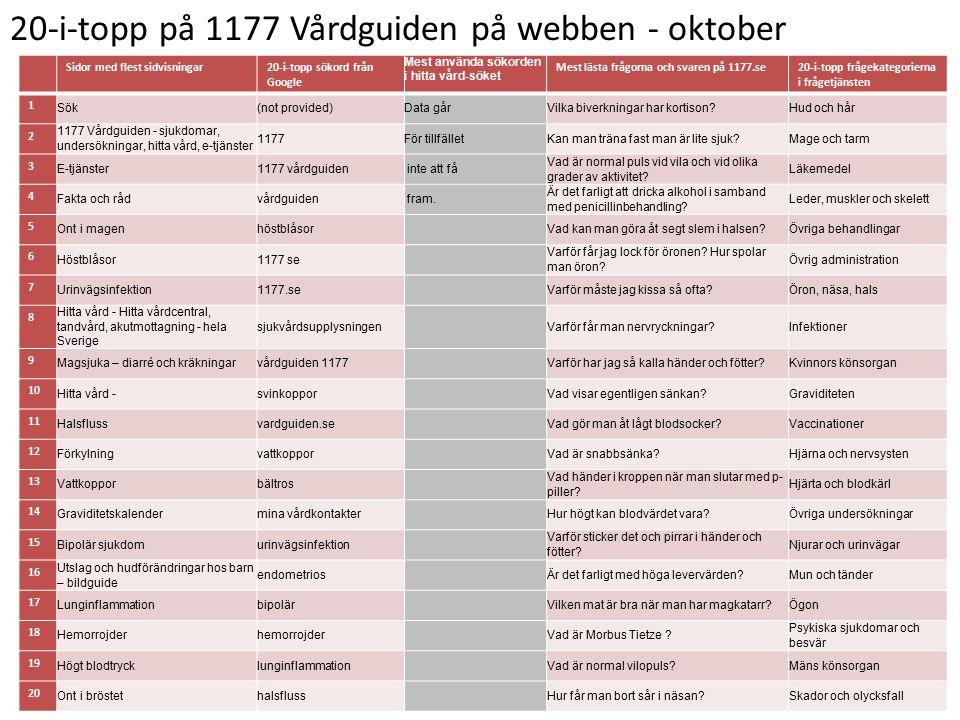 20-i-topp på 1177 Vårdguiden på webben - oktober Sidor med flest sidvisningar20-i-topp sökord från Google Mest använda sökorden i hitta vård-söket Mest lästa frågorna och svaren på 1177.se20-i-topp frågekategorierna i frågetjänsten 1 Sök(not provided)Data gårVilka biverkningar har kortison Hud och hår 2 1177 Vårdguiden - sjukdomar, undersökningar, hitta vård, e-tjänster 1177För tillfälletKan man träna fast man är lite sjuk Mage och tarm 3 E-tjänster1177 vårdguiden inte att få Vad är normal puls vid vila och vid olika grader av aktivitet.