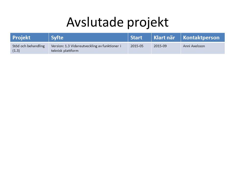 Avslutade projekt ProjektSyfteStartKlart närKontaktperson Stöd och behandling (1.3) Version: 1.3 Vidareutveckling av funktioner i teknisk plattform 2015-052015-09Anni Axelsson