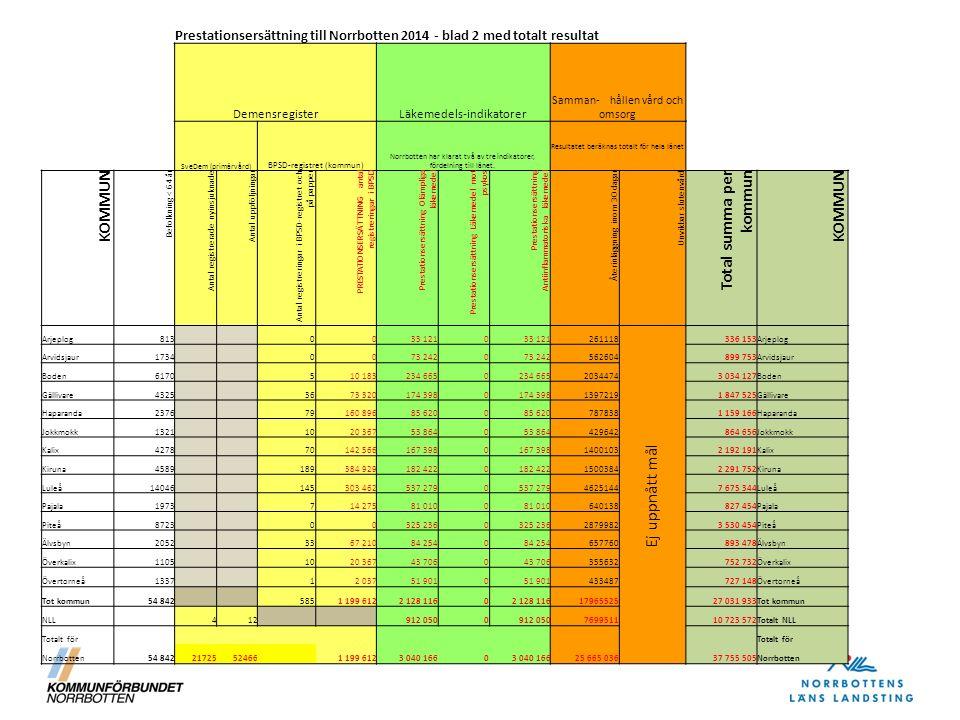 Prestationsersättning till Norrbotten 2014 - blad 2 med totalt resultat DemensregisterLäkemedels-indikatorer Samman- hållen vård och omsorg SveDem (primärvård) BPSD-registret (kommun) Norrbotten har klarat två av tre indikatorer, fördelning till länet.