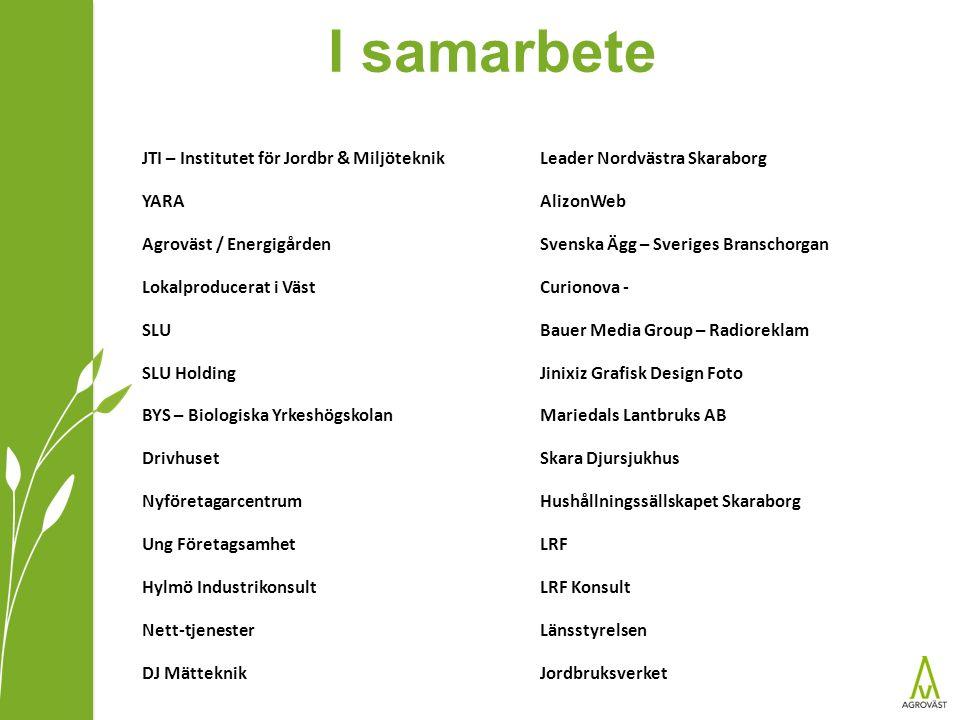I samarbete JTI – Institutet för Jordbr & Miljöteknik YARA Agroväst / Energigården Lokalproducerat i Väst SLU SLU Holding BYS – Biologiska Yrkeshögsko