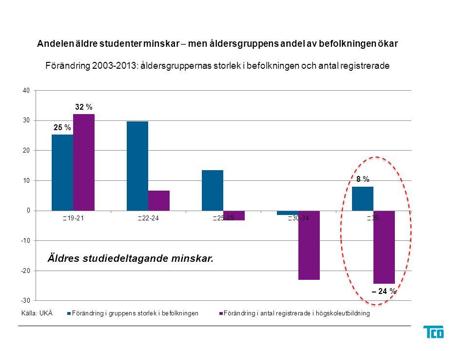 Andelen äldre studenter minskar – men åldersgruppens andel av befolkningen ökar Förändring 2003-2013: åldersgruppernas storlek i befolkningen och antal registrerade Källa: UKÄ Äldres studiedeltagande minskar.