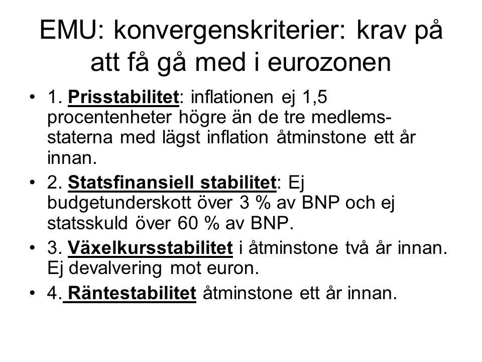 EMU: konvergenskriterier: krav på att få gå med i eurozonen 1.