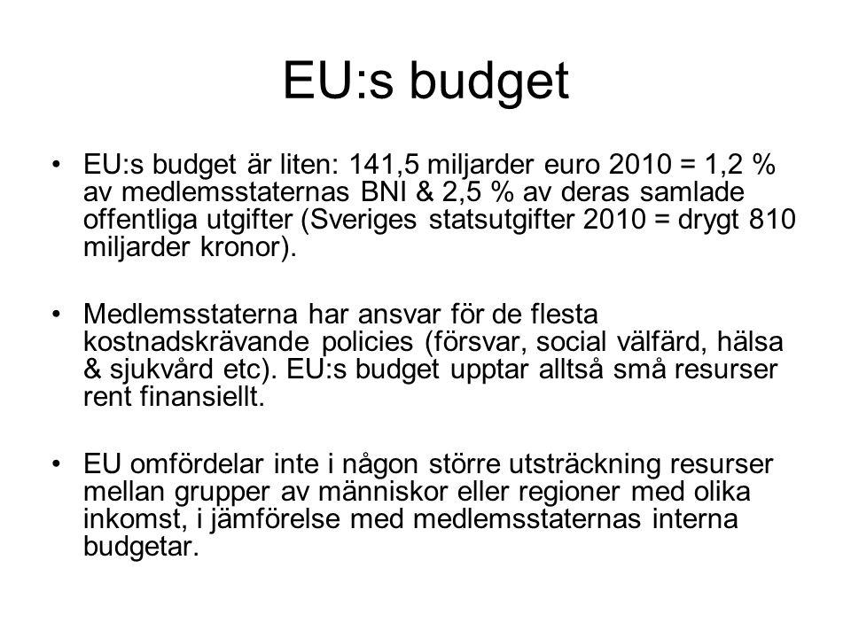 EU:s budget EU:s budget är liten: 141,5 miljarder euro 2010 = 1,2 % av medlemsstaternas BNI & 2,5 % av deras samlade offentliga utgifter (Sveriges statsutgifter 2010 = drygt 810 miljarder kronor).
