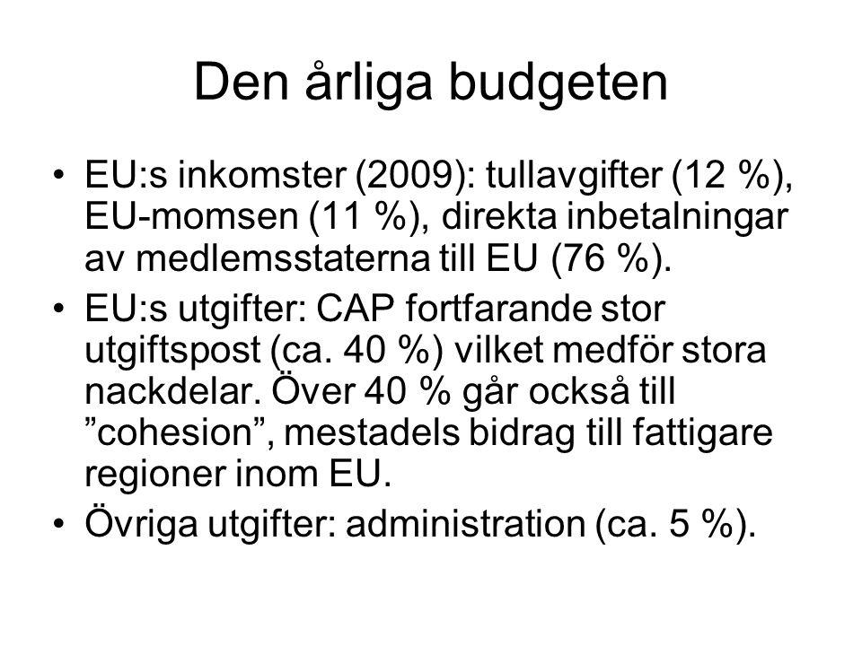 Den årliga budgeten EU:s inkomster (2009): tullavgifter (12 %), EU-momsen (11 %), direkta inbetalningar av medlemsstaterna till EU (76 %).